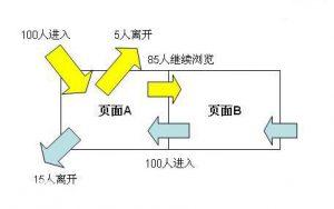 跳出率的定义和解决跳出率过高的办法