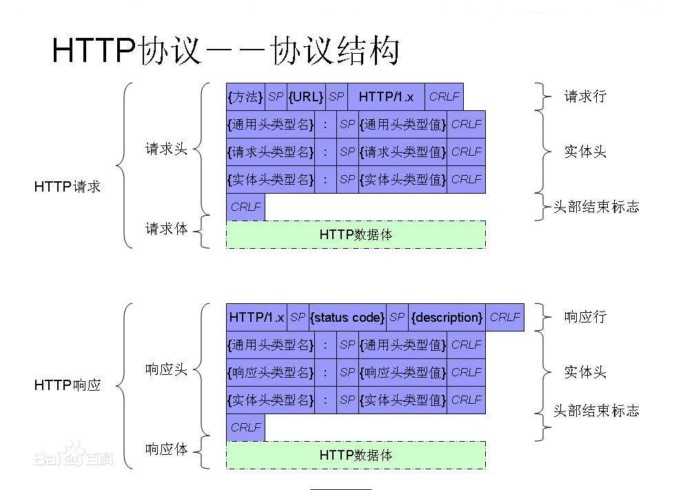 Http状态码1xx代表消息2xx代表常规3xx重定向4xx客户端错误5xx服务器错误