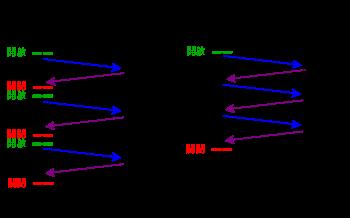 IS 7.0、IIS 7.5 和 IIS 8.0 中的 HTTP 状态代码及原因分析